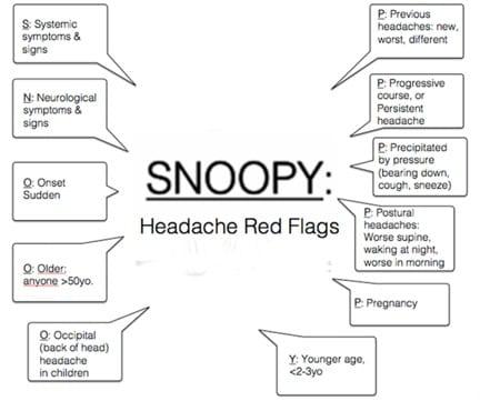 SNOOPY - Headache Red Flags