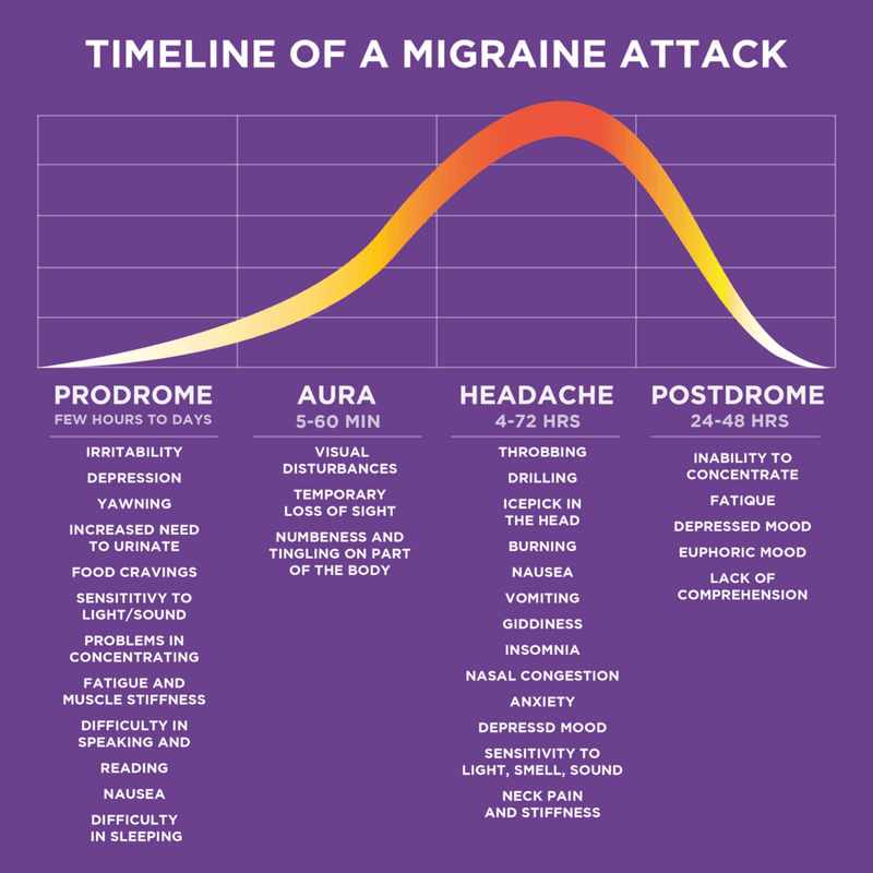 Timeline of a Migraine Attack